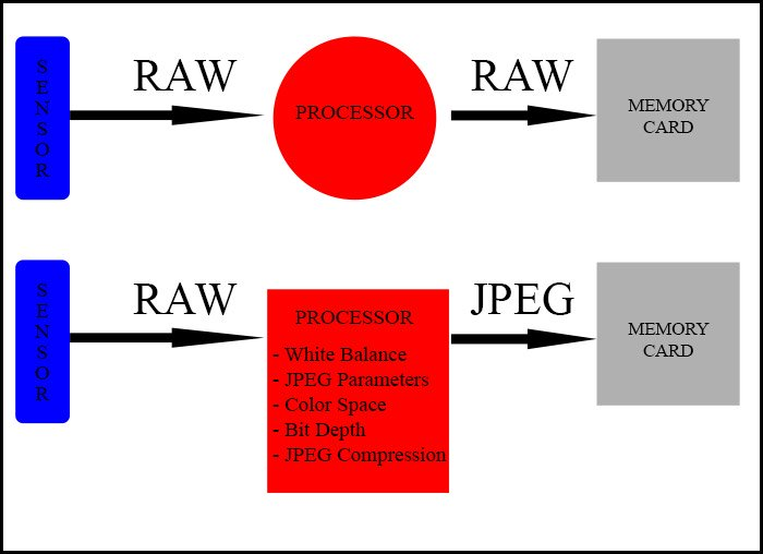 JPEG conversion